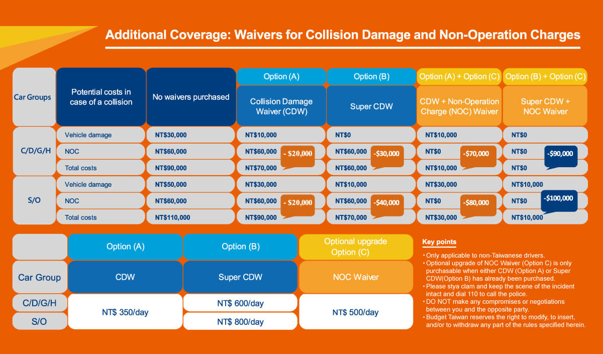 Additional Coverage: Waivers for Collision Damage and Non-Operation Charges